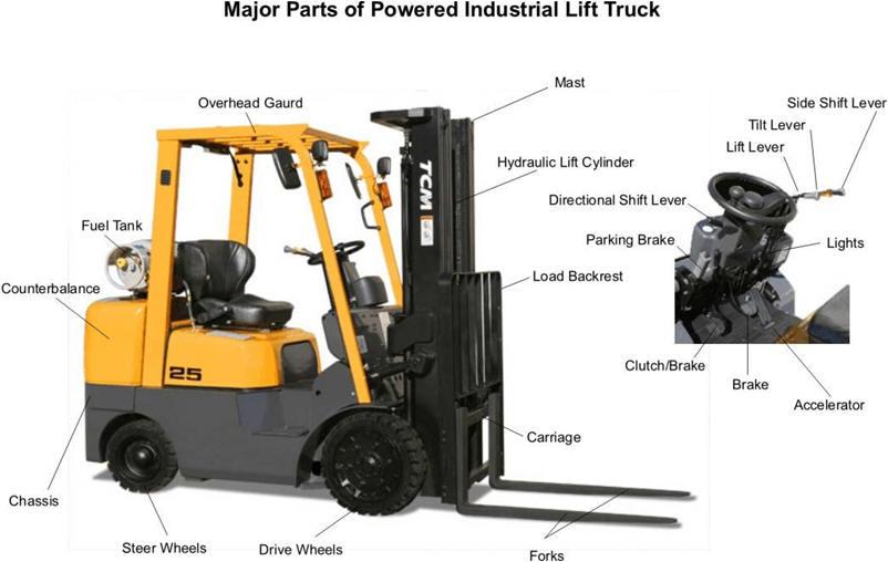 Forklift Safety Basics
